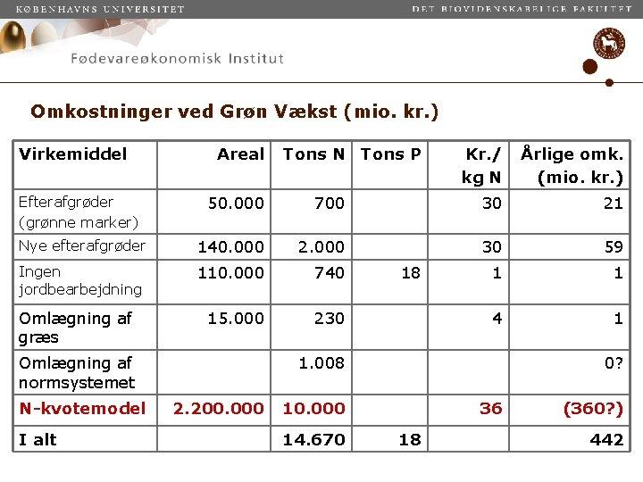 Omkostninger ved Grøn Vækst (mio. kr. ) Virkemiddel Areal Tons N Tons P Kr.