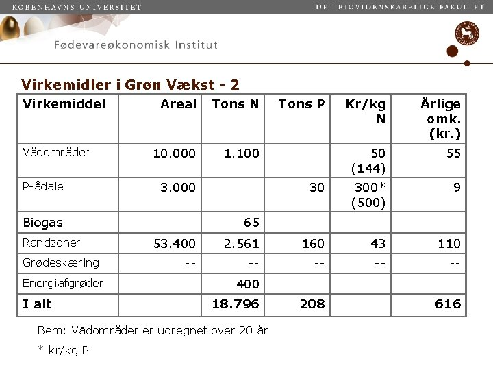 Virkemidler i Grøn Vækst - 2 Virkemiddel Vådområder P-ådale Areal Tons N 10. 000