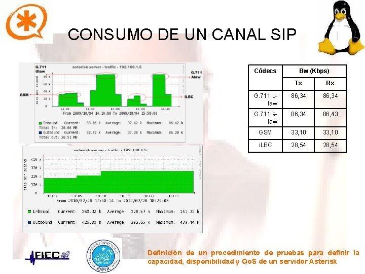 CONSUMO DE UN CANAL SIP Códecs Bw (Kbps) Tx Rx G. 711 ulaw 86,