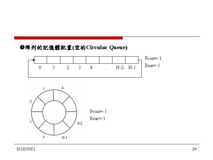 陣列的記憶體配置(空的Circular Queue) 3/12/2021 24