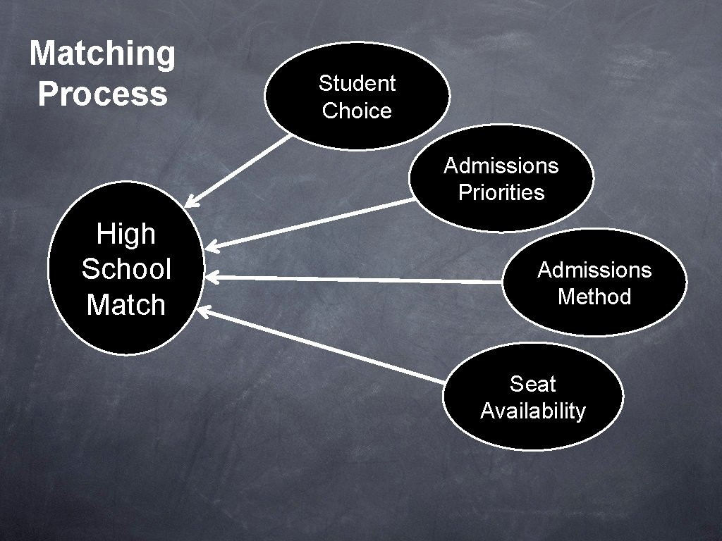 Matching Process Student Choice Admissions Priorities High School Match Admissions Method Seat Availability