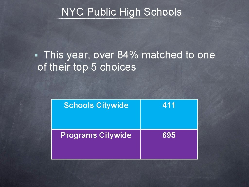 NYC Public High Schools This year, over 84% matched to one of their top