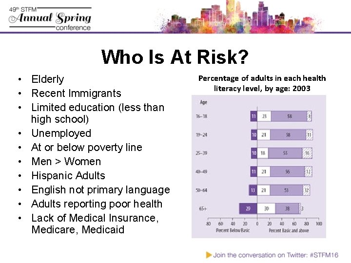 Who Is At Risk? • Elderly • Recent Immigrants • Limited education (less than
