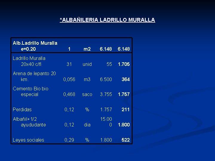 *ALBAÑILERIA LADRILLO MURALLA Alb. Ladrillo Muralla e=0. 20 1 m 2 6. 148 Ladrillo