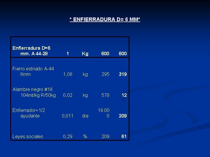 * ENFIERRADURA D= 6 MM* Enfierradura D=6 mm. A 44 -28 1 Kg 600