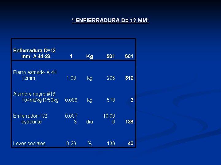 * ENFIERRADURA D= 12 MM* Enfierradura D=12 mm. A 44 -28 1 Kg 501