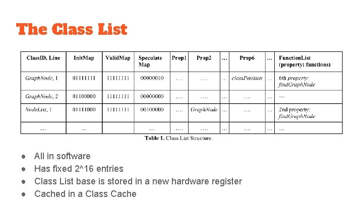 The Class List ● ● All in software Has fixed 2^16 entries Class List