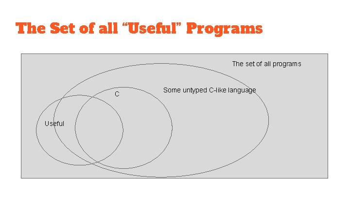 """The Set of all """"Useful"""" Programs The set of all programs C Useful Some"""