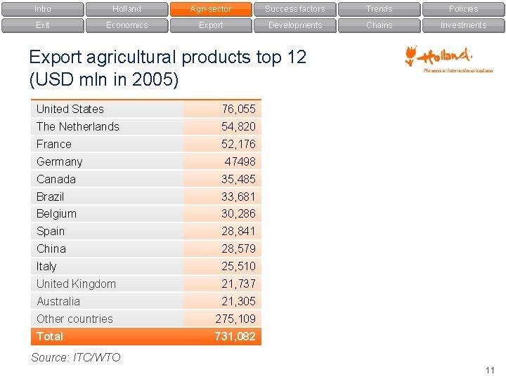 Intro Holland Agri-sector Success factors Trends Policies Exit Economics Export Developments Chains Investments Export