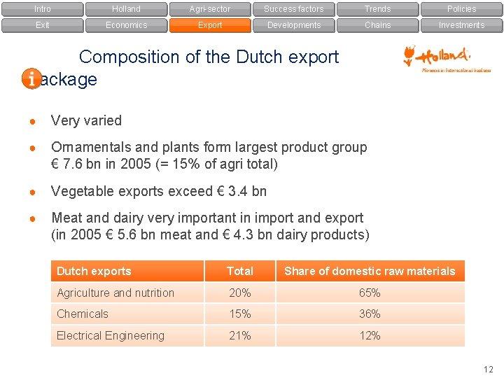 Intro Holland Agri-sector Success factors Trends Policies Exit Economics Export Developments Chains Investments Composition