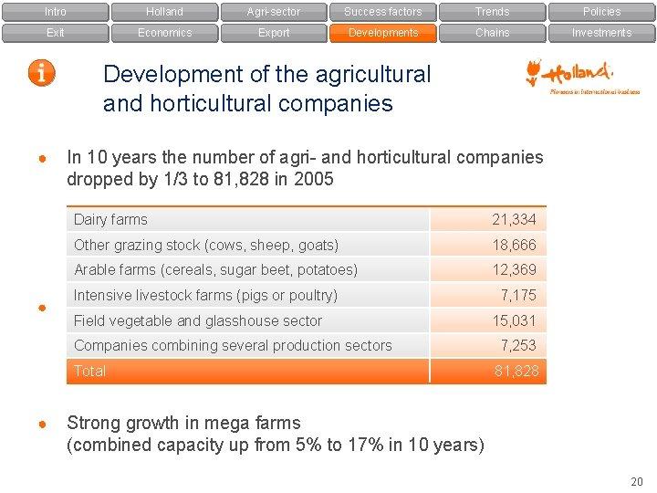 Intro Holland Agri-sector Success factors Trends Policies Exit Economics Export Developments Chains Investments Development