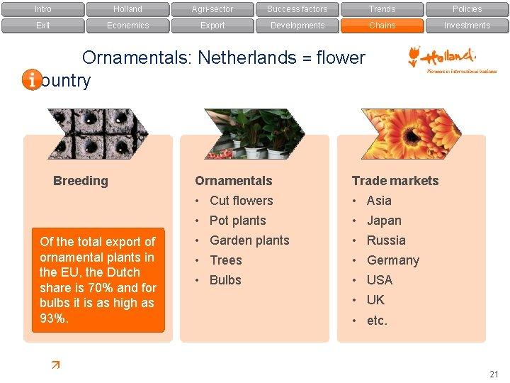 Intro Holland Agri-sector Success factors Trends Policies Exit Economics Export Developments Chains Investments Ornamentals: