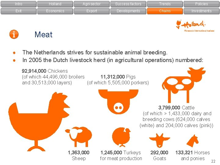 Intro Holland Agri-sector Success factors Trends Policies Exit Economics Export Developments Chains Investments Meat