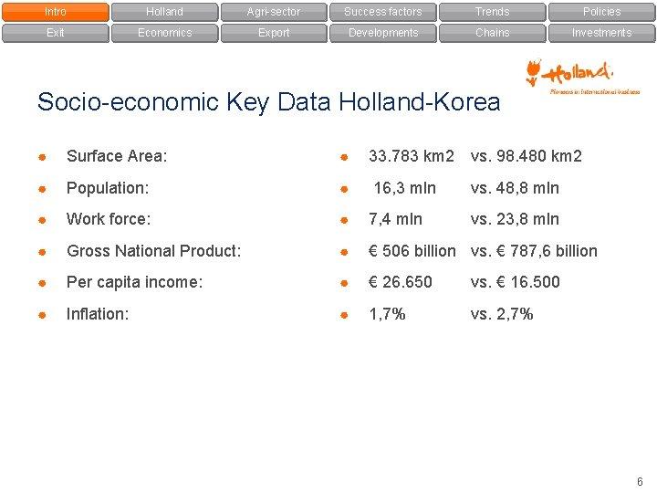 Intro Holland Agri-sector Success factors Trends Policies Exit Economics Export Developments Chains Investments Socio-economic