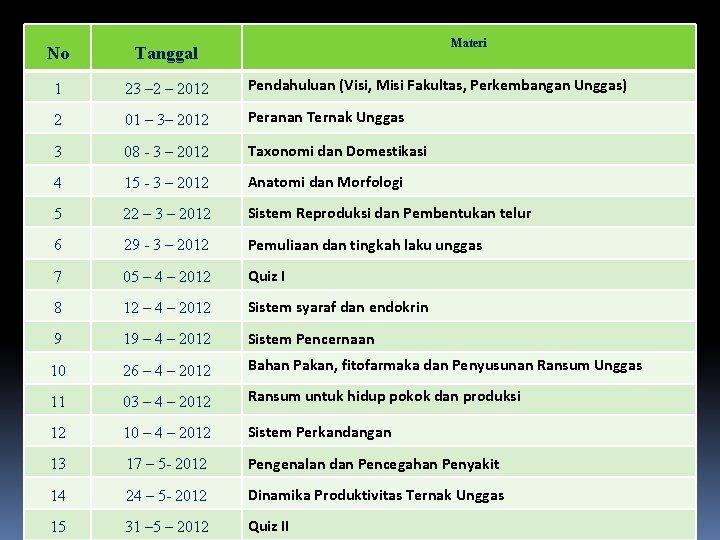 Materi No Tanggal 1 23 – 2012 Pendahuluan (Visi, Misi Fakultas, Perkembangan Unggas) 2