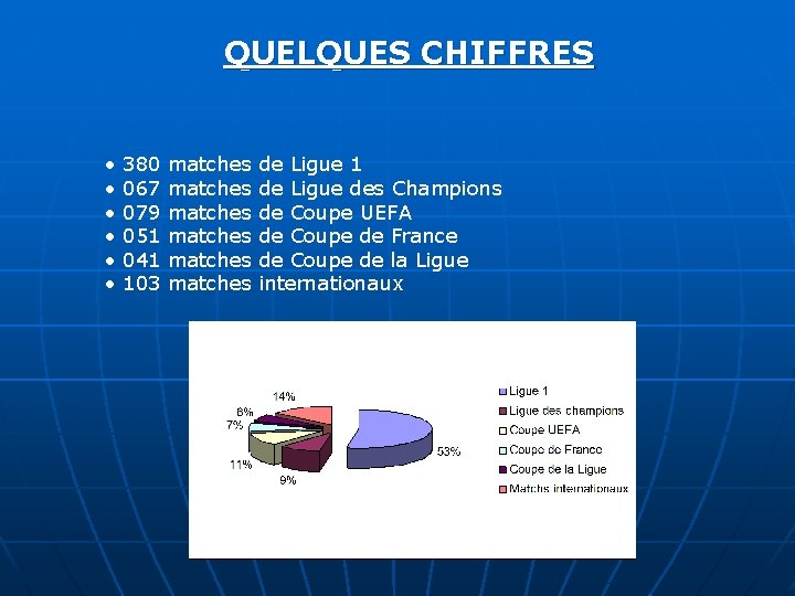 QUELQUES CHIFFRES • • • 380 067 079 051 041 103 matches matches de
