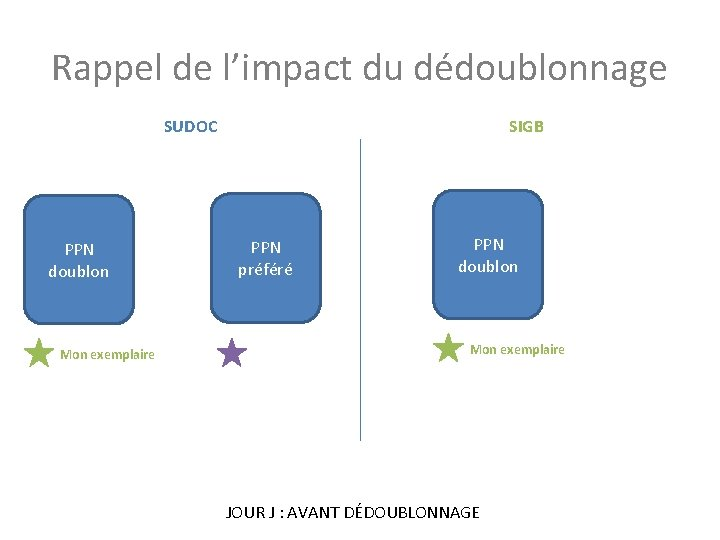 Rappel de l'impact du dédoublonnage SUDOC PPN doublon Mon exemplaire SIGB PPN préféré PPN