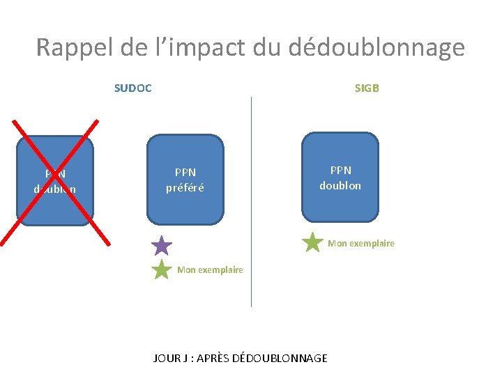 Rappel de l'impact du dédoublonnage SUDOC PPN doublon SIGB PPN préféré PPN doublon Mon