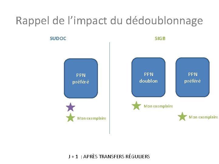 Rappel de l'impact du dédoublonnage SUDOC SIGB PPN préféré PPN doublon PPN préféré Mon