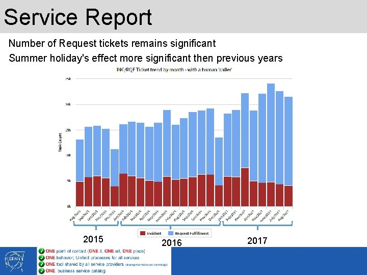 Service Report Number of Request tickets remains significant Summer holiday's effect more significant then
