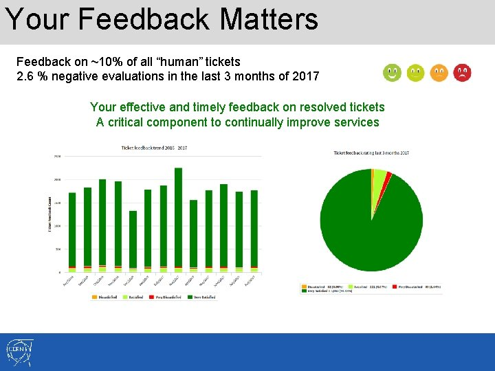 """Your Feedback Matters Feedback on ~10% of all """"human"""" tickets 2. 6 % negative"""