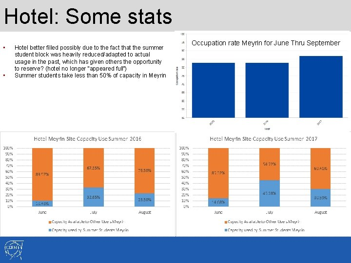 Hotel: Some stats • • Hotel better filled possibly due to the fact that