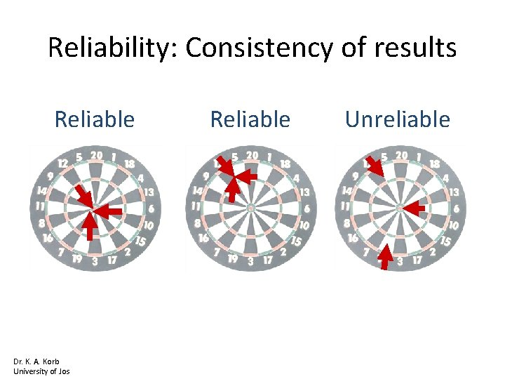 Reliability: Consistency of results Reliable Dr. K. A. Korb University of Jos Reliable Unreliable
