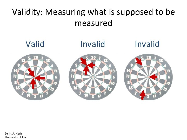 Validity: Measuring what is supposed to be measured Valid Dr. K. A. Korb University