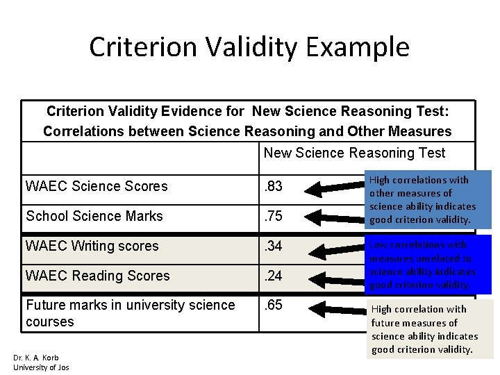 Criterion Validity Example Criterion Validity Evidence for New Science Reasoning Test: Correlations between Science