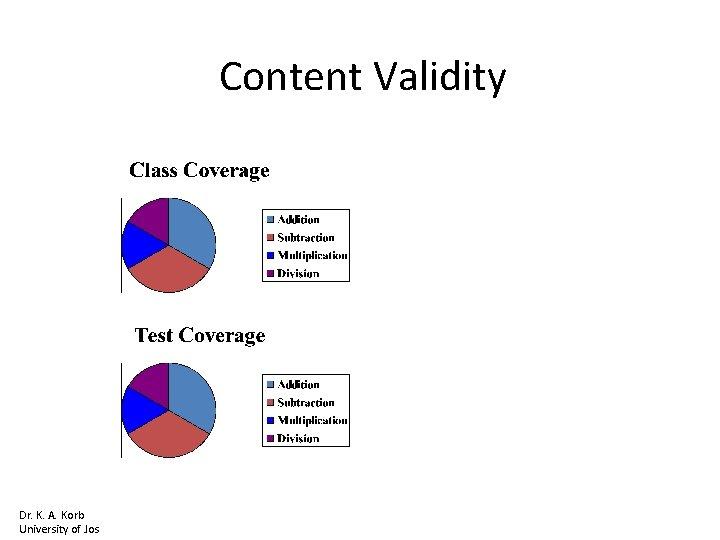 Content Validity Dr. K. A. Korb University of Jos