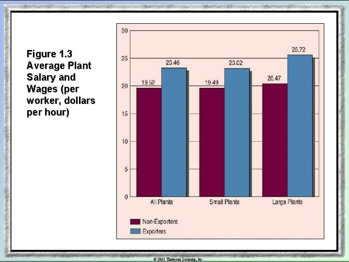Figure 1. 3 Average Plant Salary and Wages (per worker, dollars per hour) ©