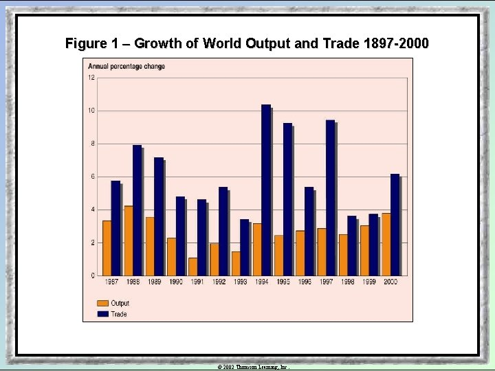Figure 1 – Growth of World Output and Trade 1897 -2000 © 2002 Thomson