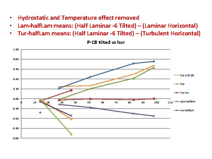 • Hydrostatic and Temperature effect removed • Lam-half. Lam means: (Half Laminar -6
