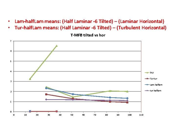 • Lam-half. Lam means: (Half Laminar -6 Tilted) – (Laminar Horizontal) • Tur-half.