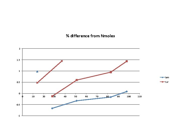 % difference from Nmoles 2 1. 5 1 lam tur 0. 5 0 0