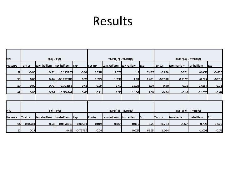 Results CW P(-6) - P(0) Pressure Tur-tur Lam-halflam TMFB(-6) - TMFB(0) tur-halflam Exp Tur-tur