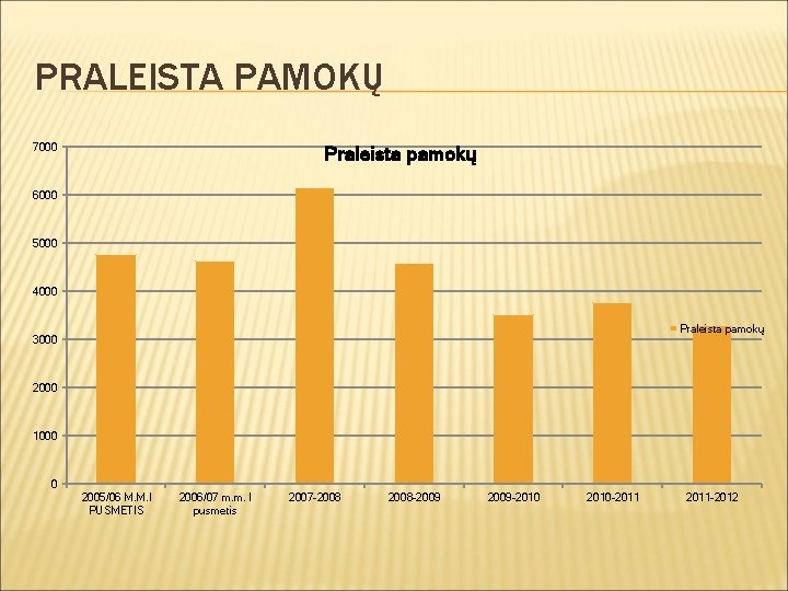 PRALEISTA PAMOKŲ 7000 Praleista pamokų 6000 5000 4000 Praleista pamokų 3000 2000 1000 0