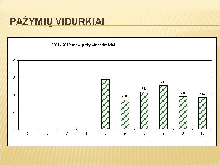 PAŽYMIŲ VIDURKIAI 2011 - 2012 m. m. pažymių vidurkiai 9 7. 90 8 7.