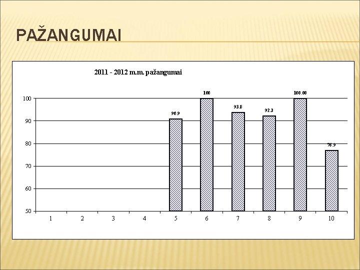 PAŽANGUMAI 2011 - 2012 m. m. pažangumai 100. 00 100 93. 8 90. 9