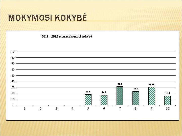 MOKYMOSI KOKYBĖ 2011 - 2012 m. m. mokymosi kokybė 90 80 70 60 50