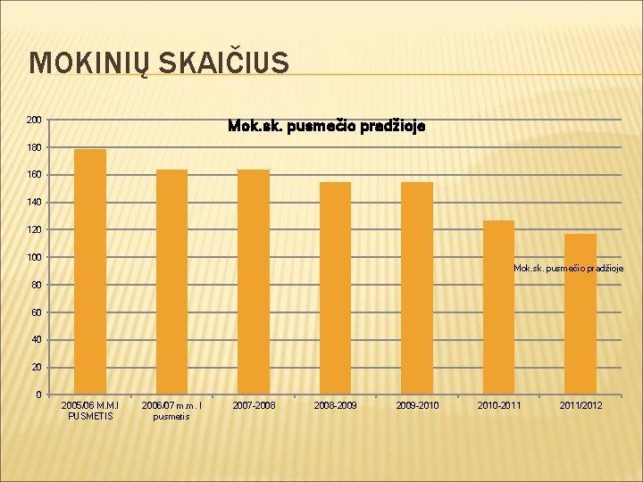 MOKINIŲ SKAIČIUS 200 Mok. sk. pusmečio pradžioje 180 160 140 120 100 Mok. sk.
