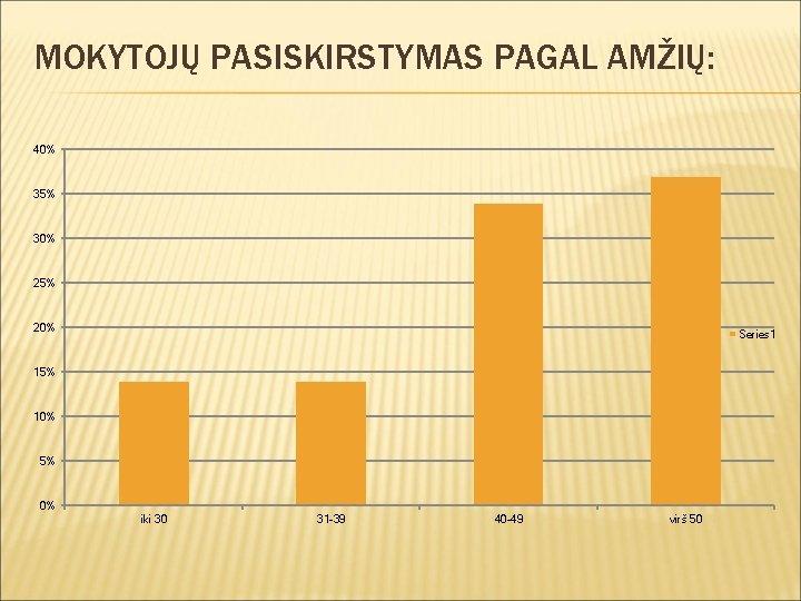 MOKYTOJŲ PASISKIRSTYMAS PAGAL AMŽIŲ: 40% 35% 30% 25% 20% Series 1 15% 10% 5%