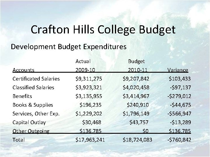 Crafton Hills College Budget Development Budget Expenditures Actual Budget Accounts Certificated Salaries 2009 -10