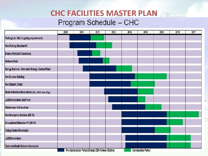 CHC FACILITIES MASTER PLAN Waves of Change
