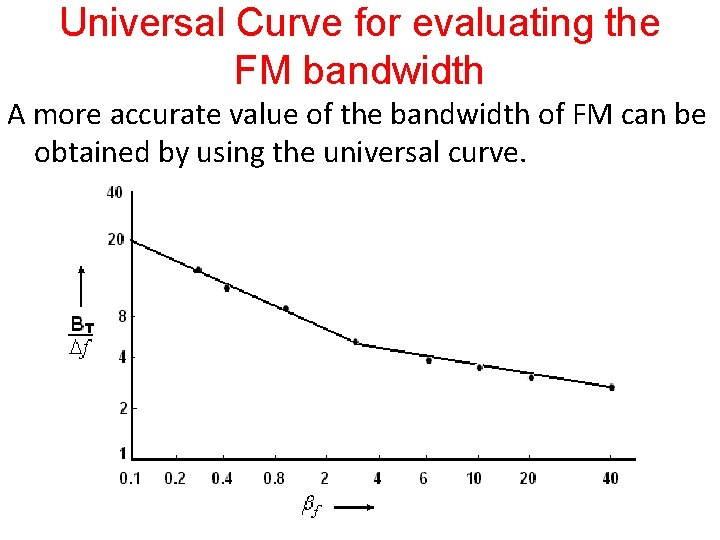 Universal Curve for evaluating the FM bandwidth A more accurate value of the bandwidth