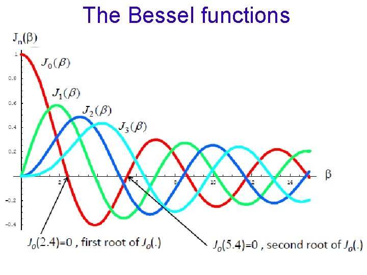 The Bessel functions