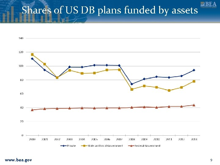 Shares of US DB plans funded by assets www. bea. gov 9