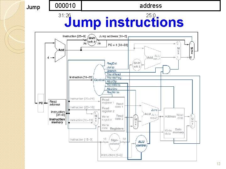 Jump 000010 address 31: 26 25: 0 Jump instructions 13