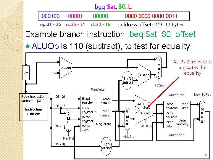 beq Instruction Path Example branch instruction: beq $at, $0, offset l ALUOp is 110