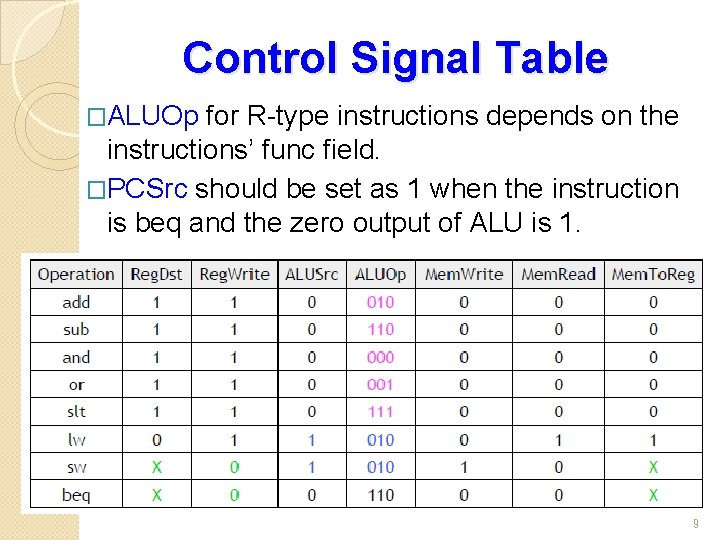 Control Signal Table �ALUOp for R-type instructions depends on the instructions' func field. �PCSrc